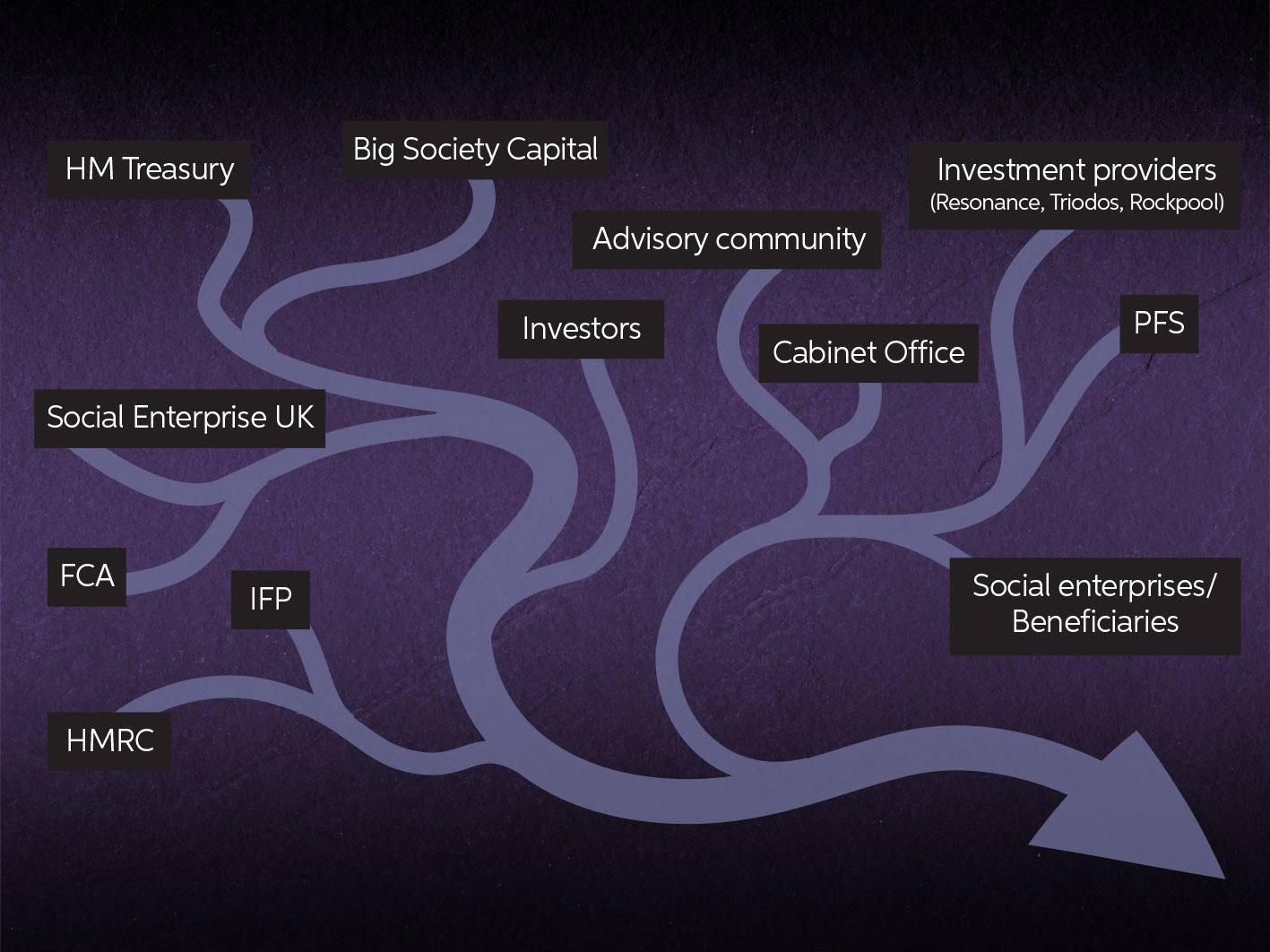 Social Investment stakholders