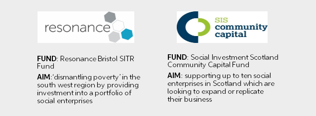 SITR Fund details