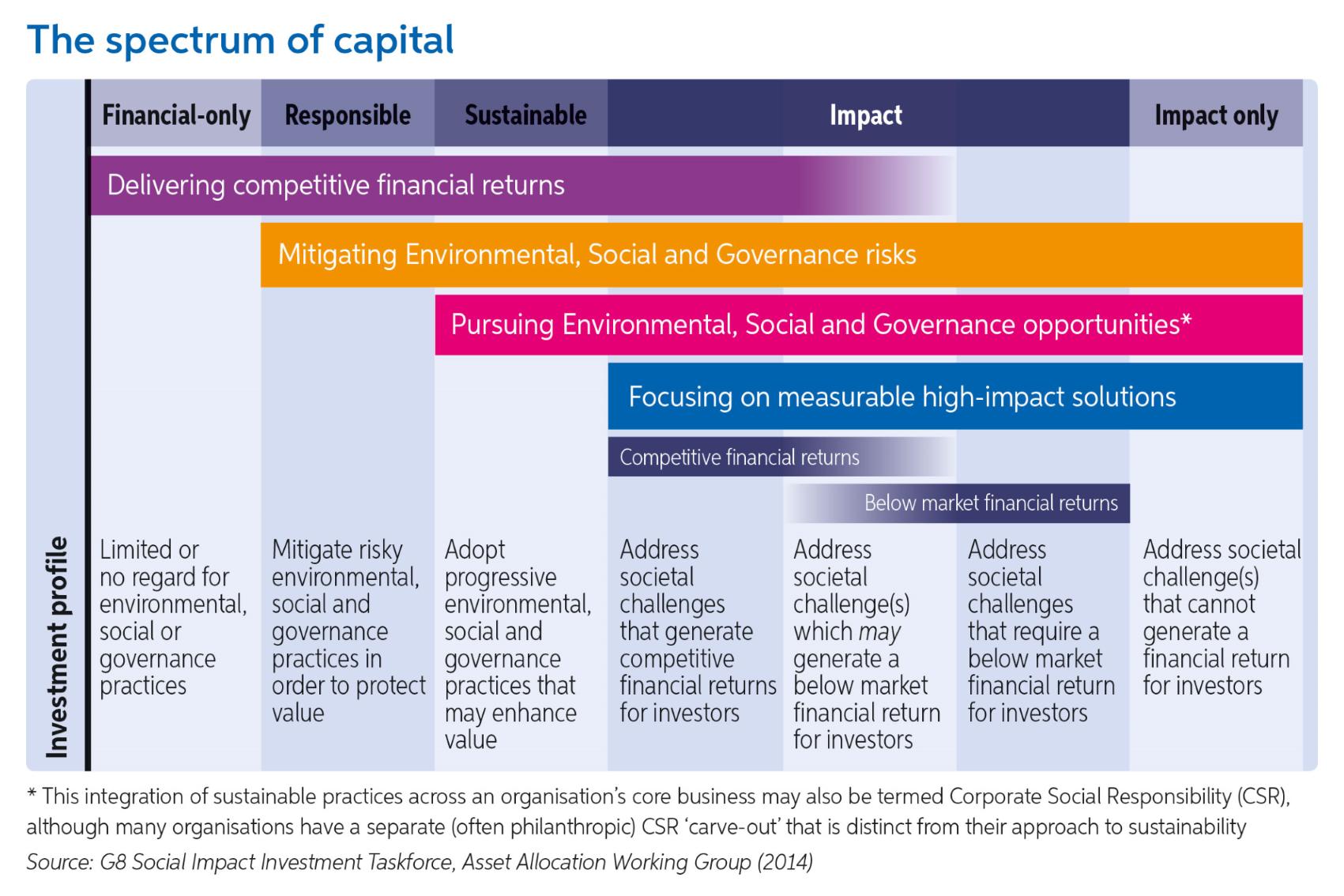 Phakamani impact capital investments investment using technical analysis and fuzzy logic washing
